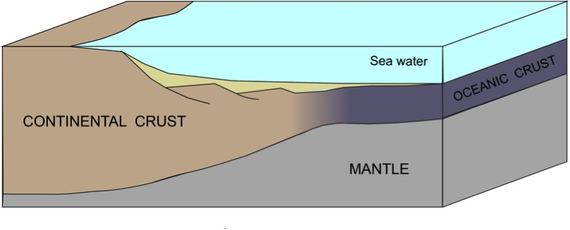 Do We Really Know Where The Ocean Is The London NERC DTP The - Continental oceanic
